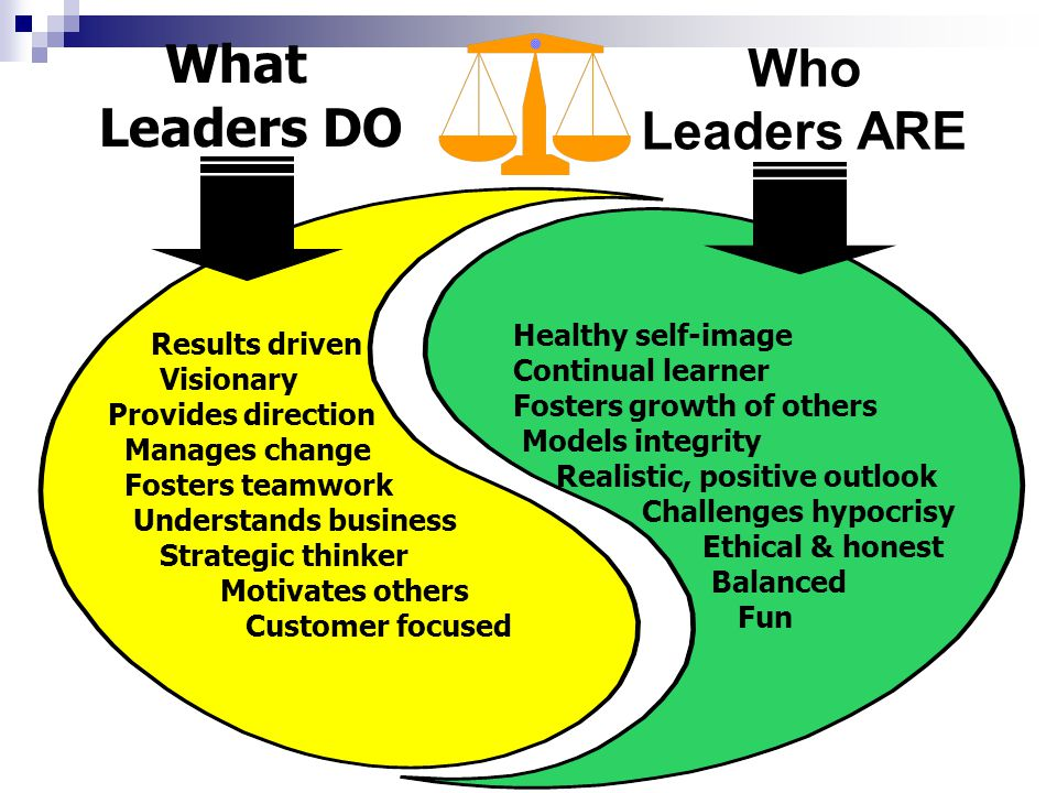 What Who Leaders DO Leaders ARE Healthy self-image Results driven
