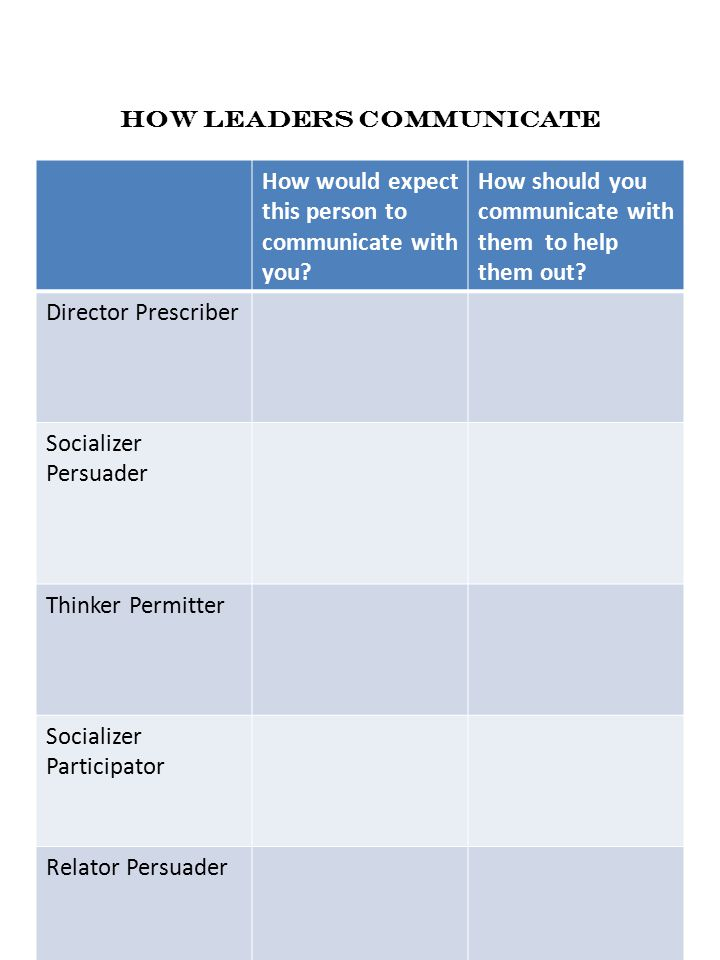 How Leaders Communicate