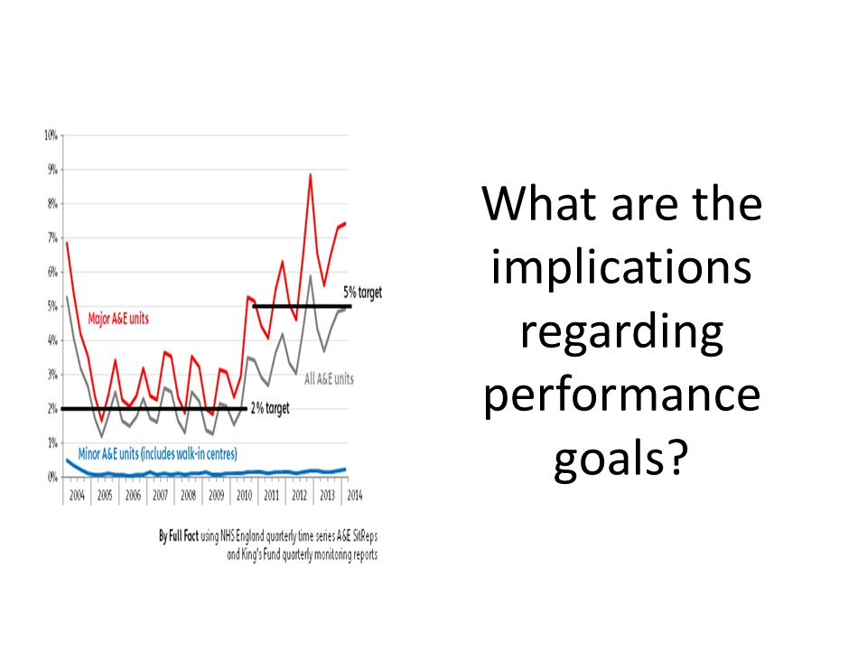 What are the implications regarding performance goals