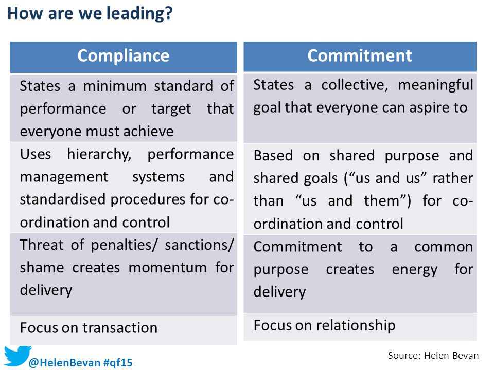 Compliance Commitment