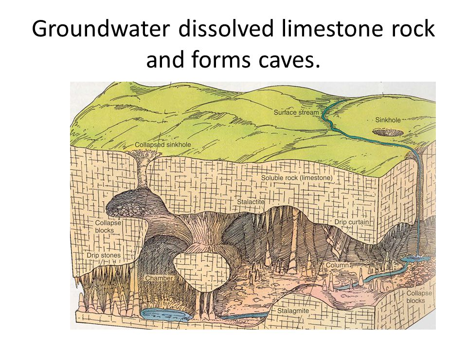 Groundwater dissolved limestone rock and forms caves.