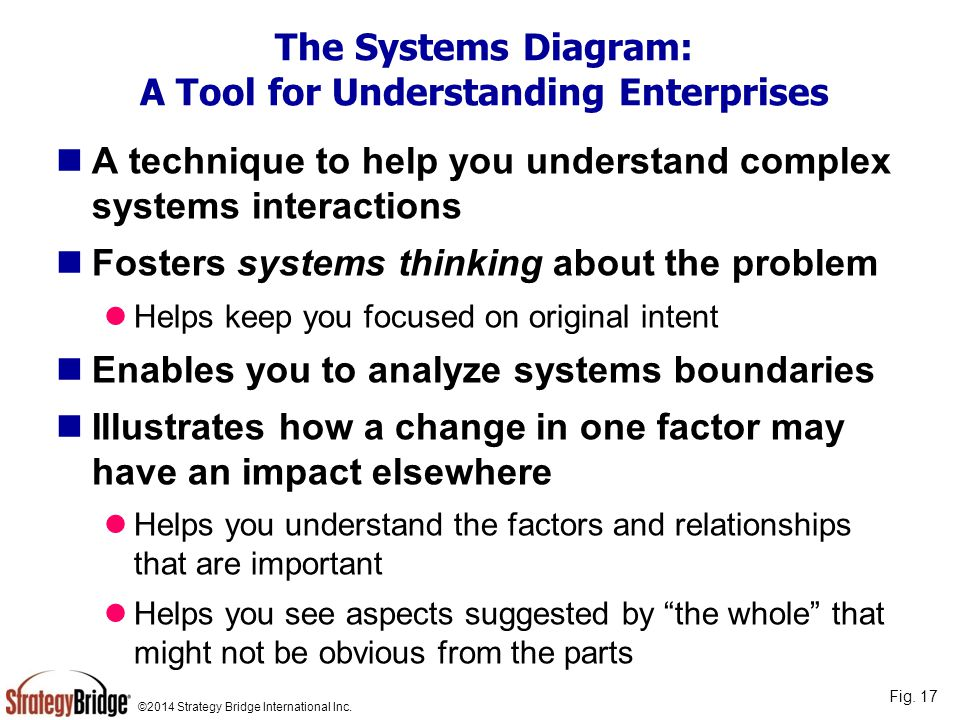 The Systems Diagram: A Tool for Understanding Enterprises