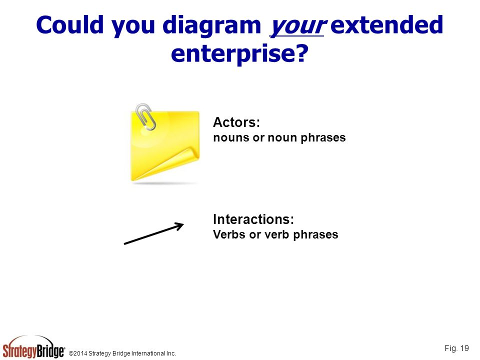 Could you diagram your extended enterprise
