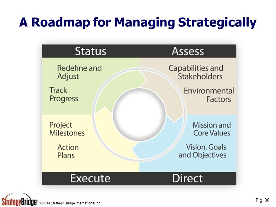 A Roadmap for Managing Strategically