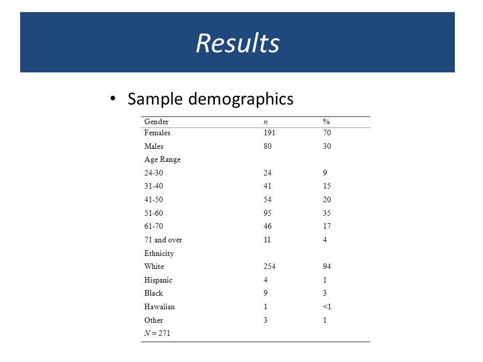 Results Sample demographics Gender n % Females 191 70 Males 80 30