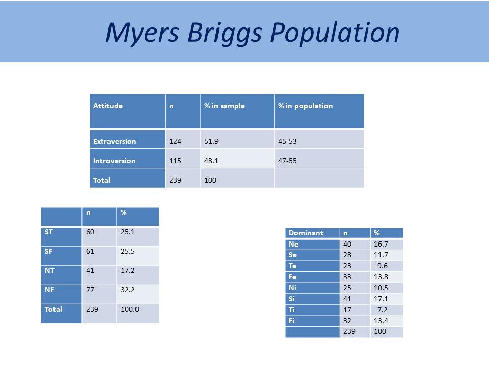 Myers Briggs Population