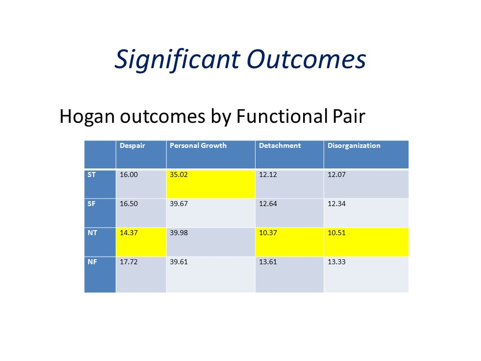 Hogan outcomes by Functional Pair