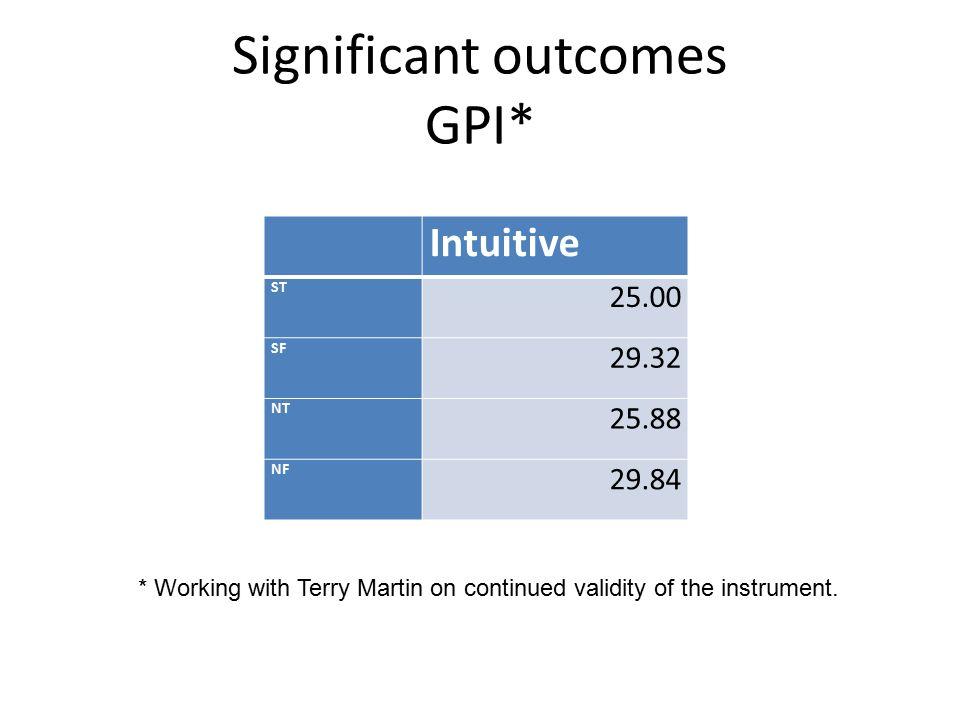 Significant outcomes GPI*