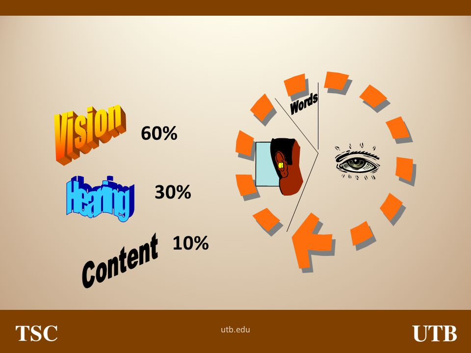 Words Vision 60% 30% Hearing 10% Content