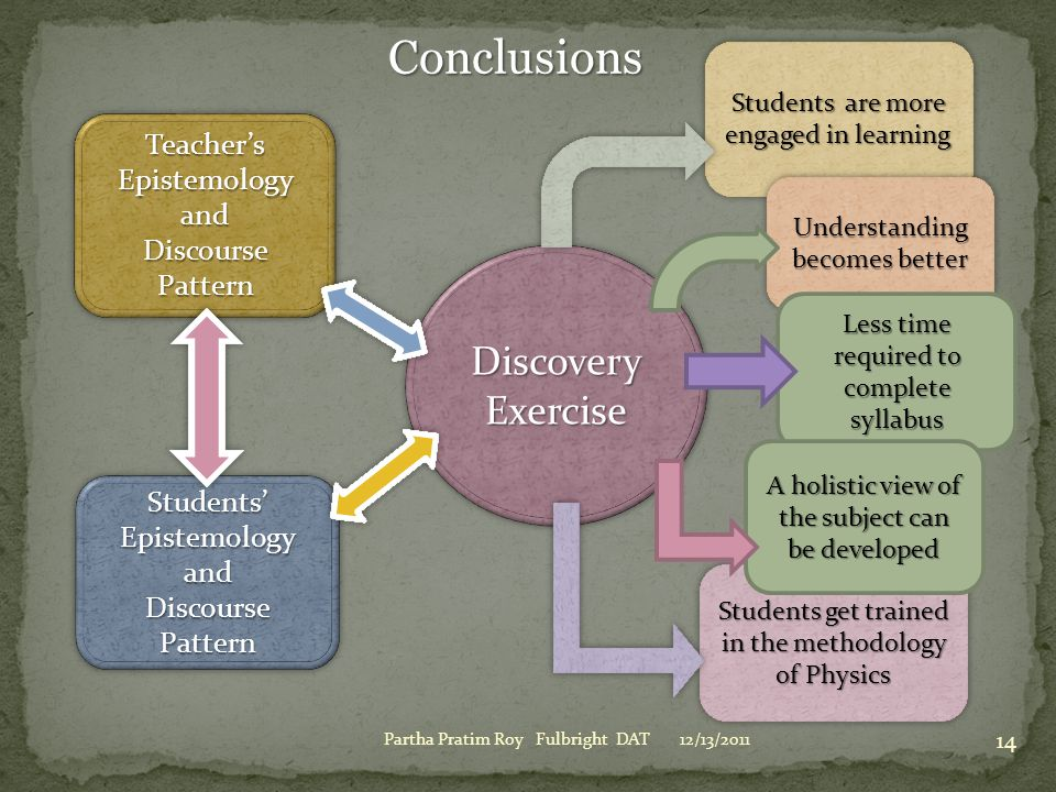 Conclusions Discovery Exercise Teacher's Epistemology and