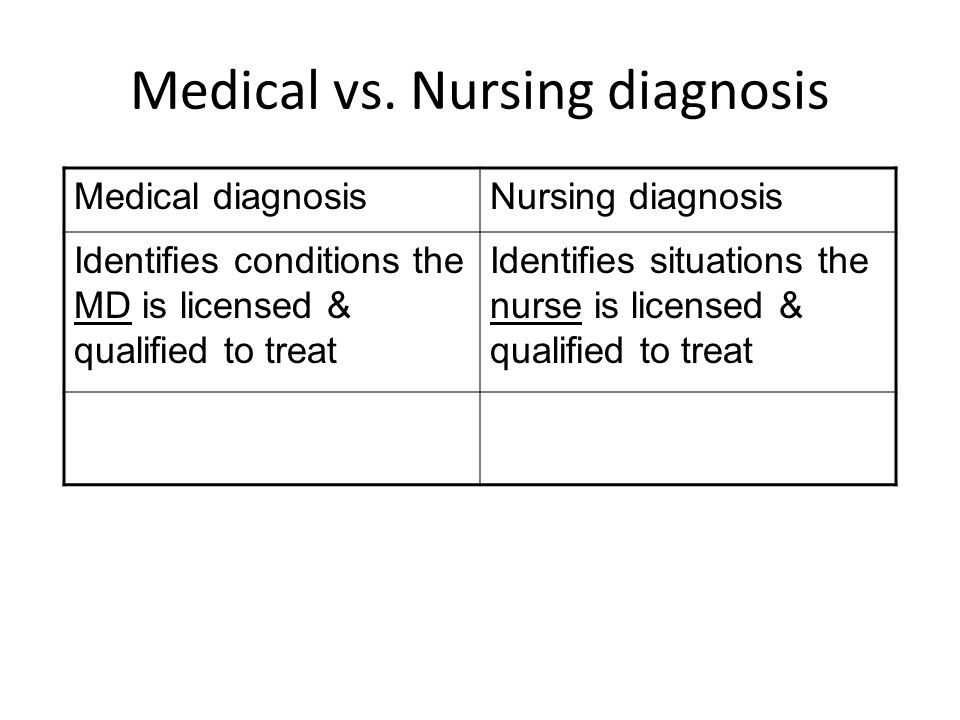 Medical vs. Nursing diagnosis