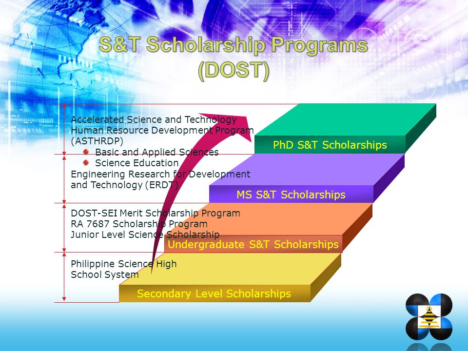 S&T Scholarship Programs (DOST)