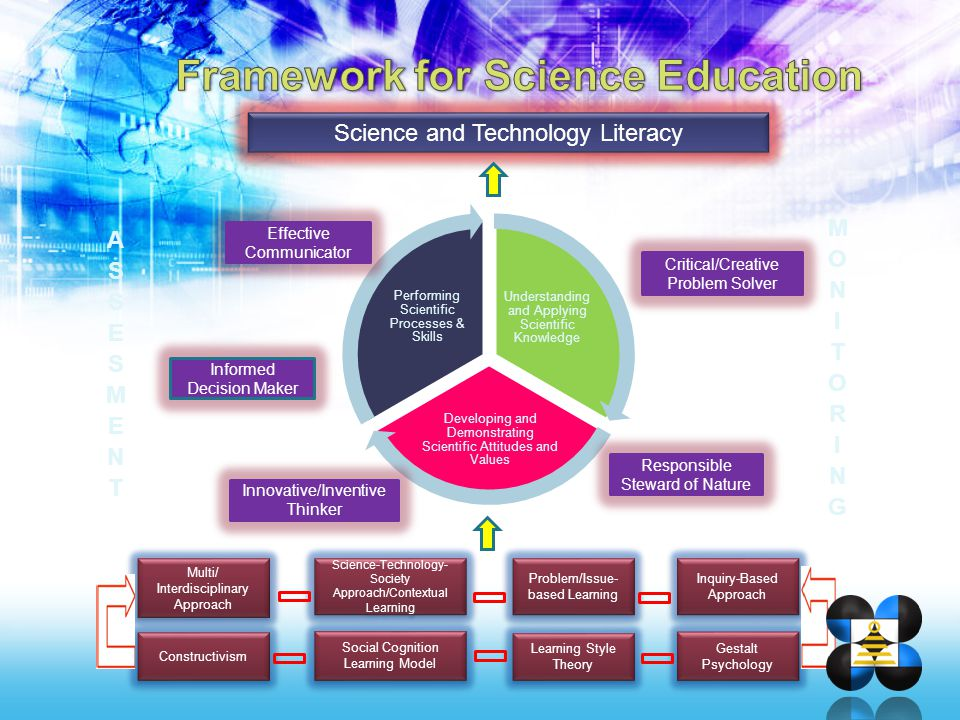 Framework for Science Education