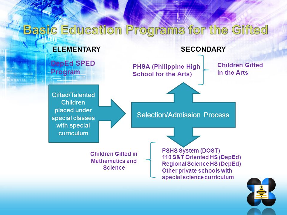 Basic Education Programs for the Gifted