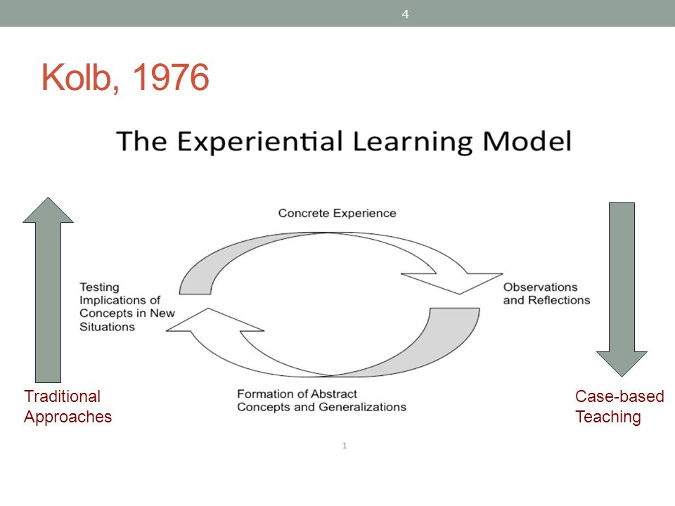 Kolb, 1976 Traditional Approaches Case-based Teaching