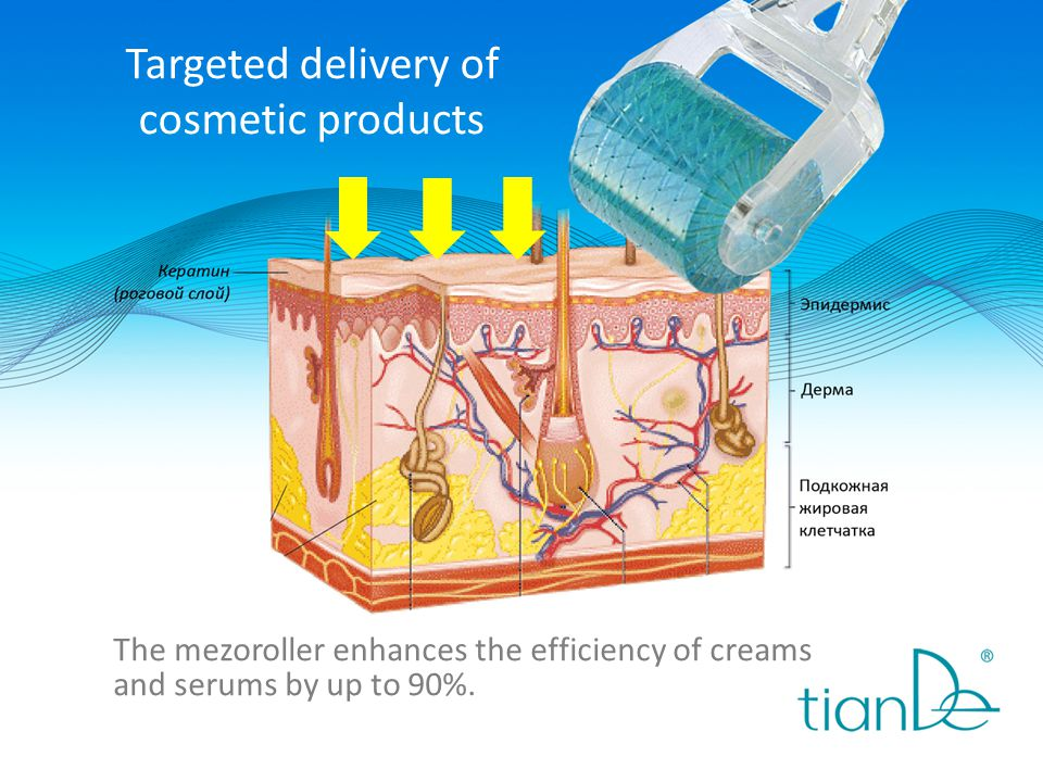 Targeted delivery of cosmetic products