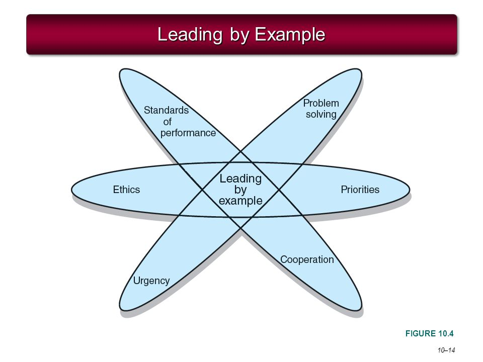 Project Management 6e. Leading by Example FIGURE 10.4