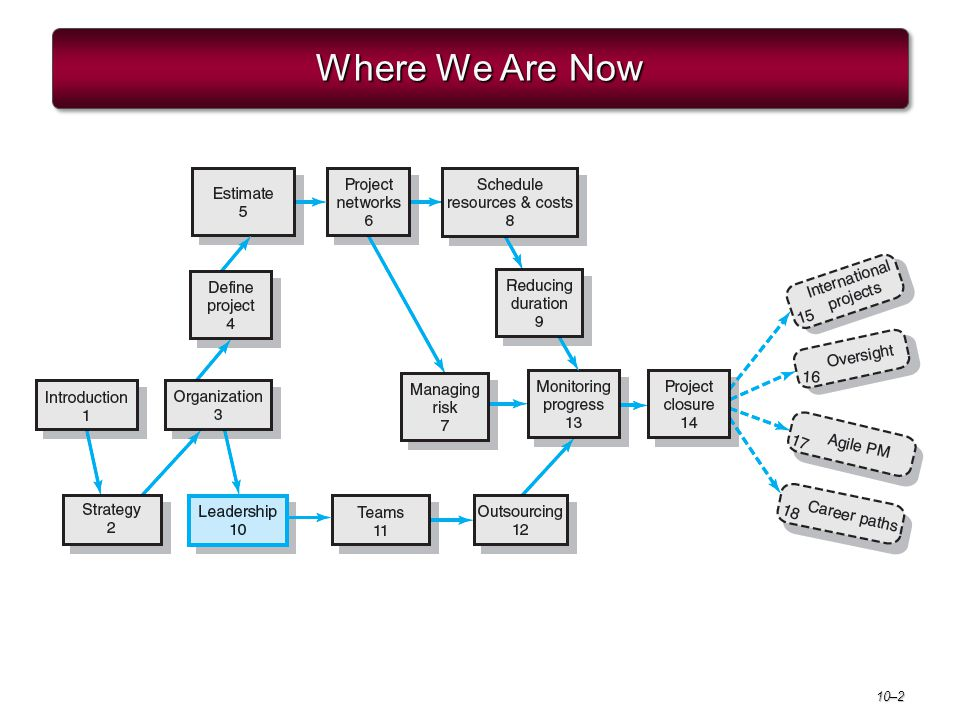 Project Management 6e. Where We Are Now