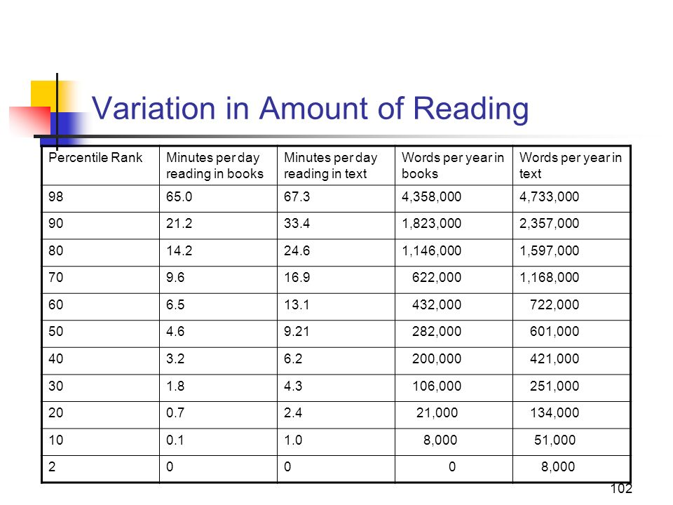 Variation in Amount of Reading