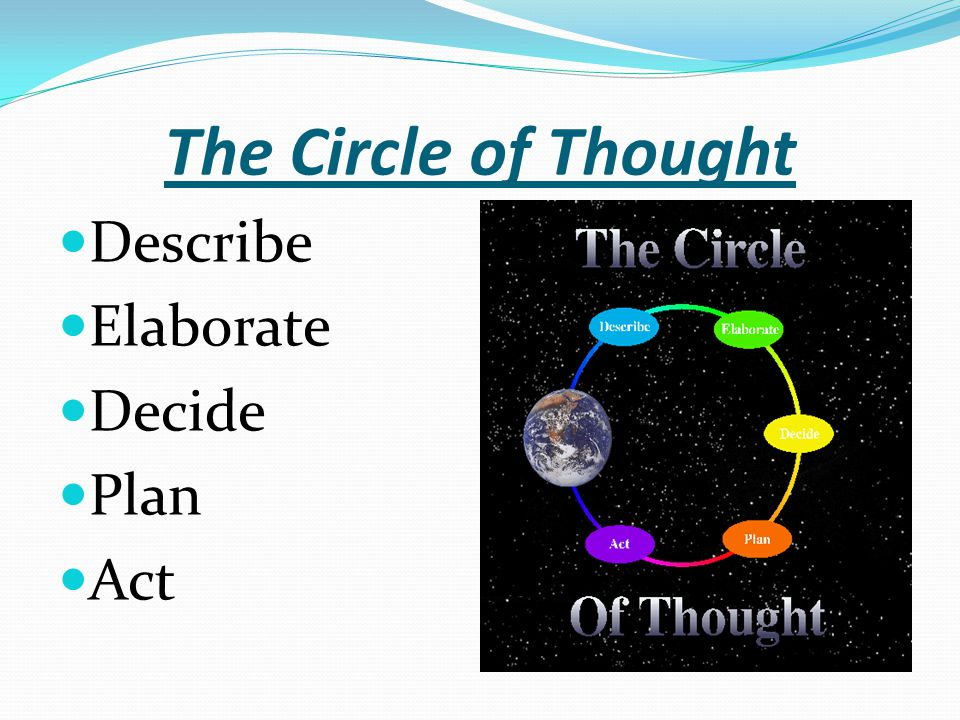 The Circle of Thought Describe Elaborate Decide Plan Act
