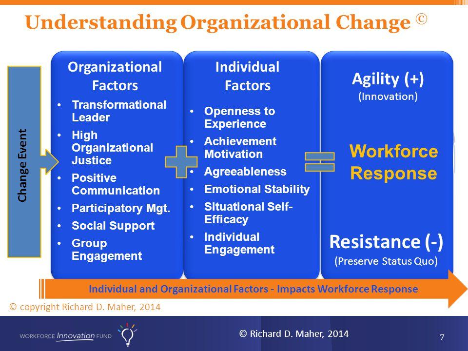 Understanding Organizational Change ©