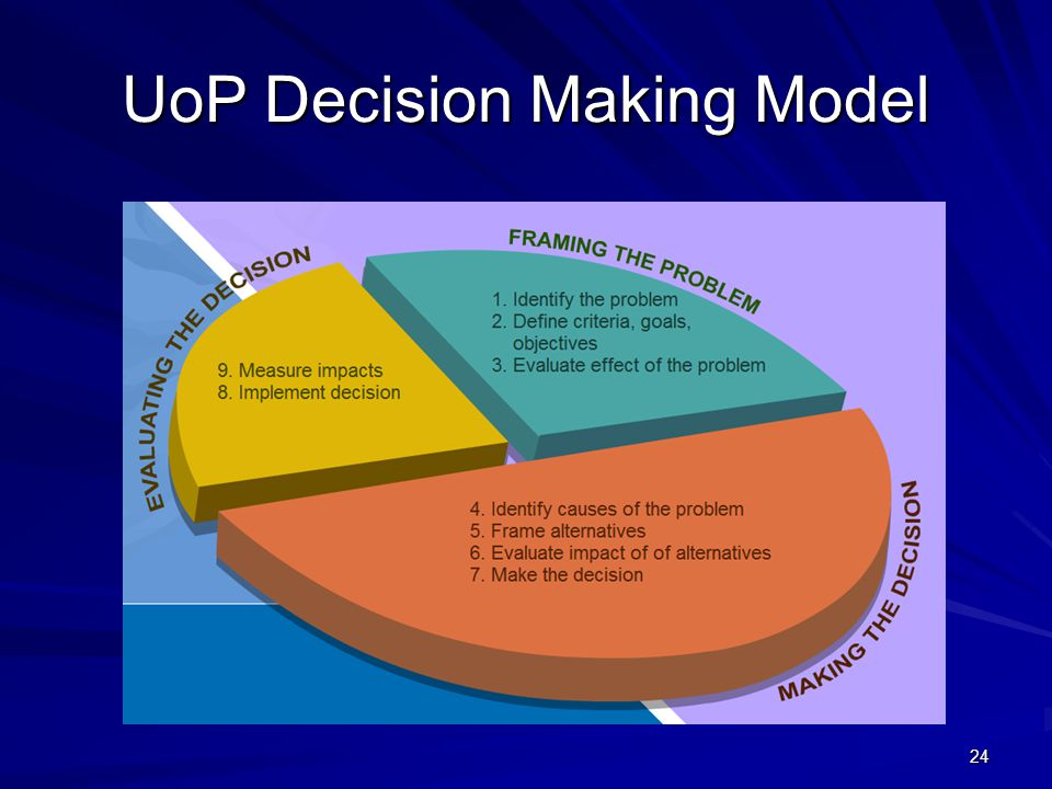 UoP Decision Making Model