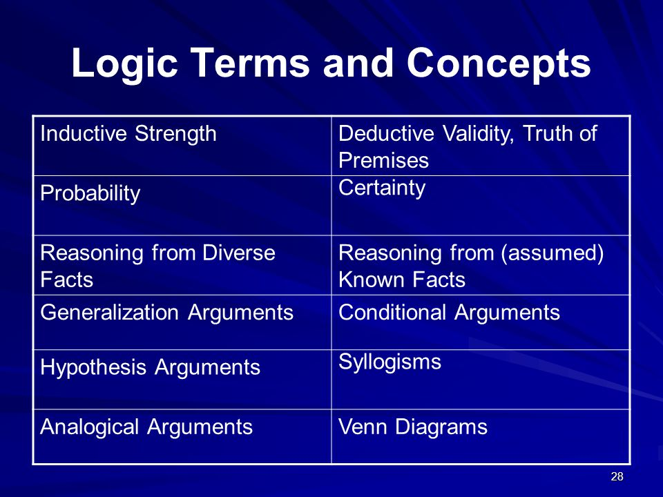 Logic Terms and Concepts