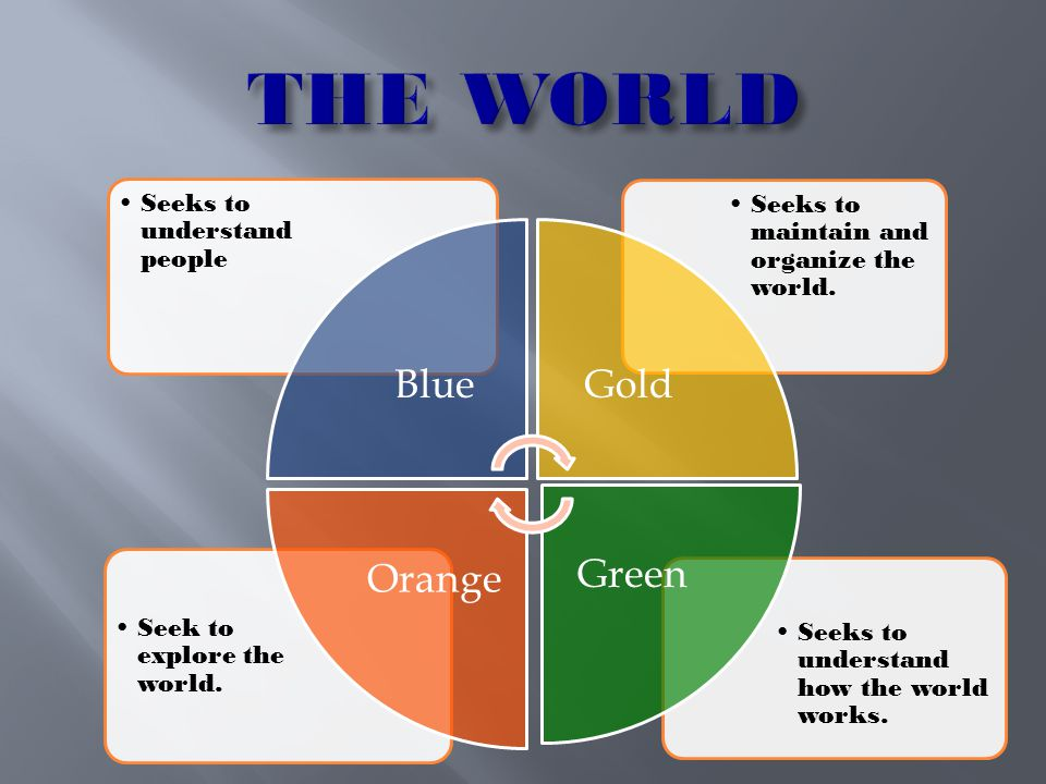 THE WORLD Blue Gold Green Orange Seeks to understand people