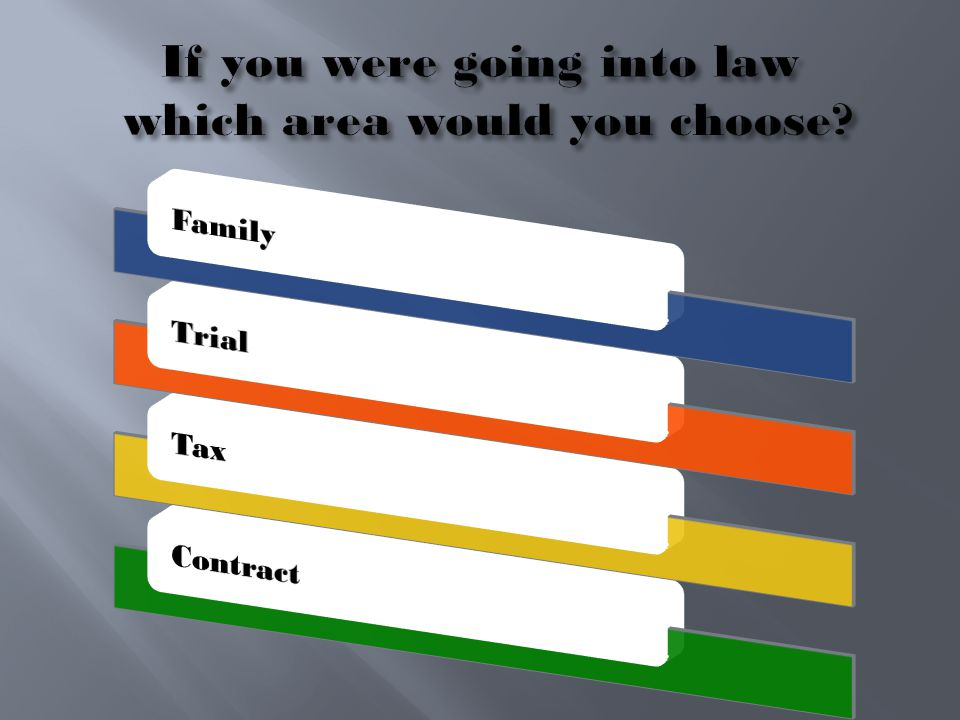 If you were going into law which area would you choose