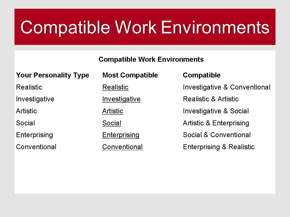 Compatible Work Environments