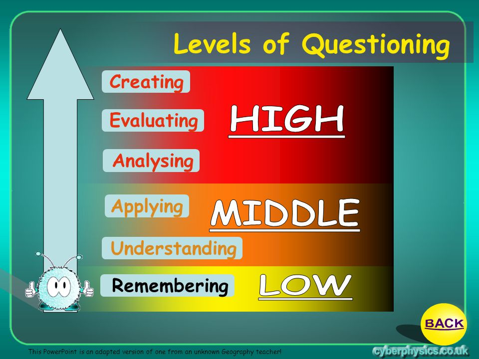 Levels of Questioning HIGH MIDDLE LOW BACK Creating Evaluating