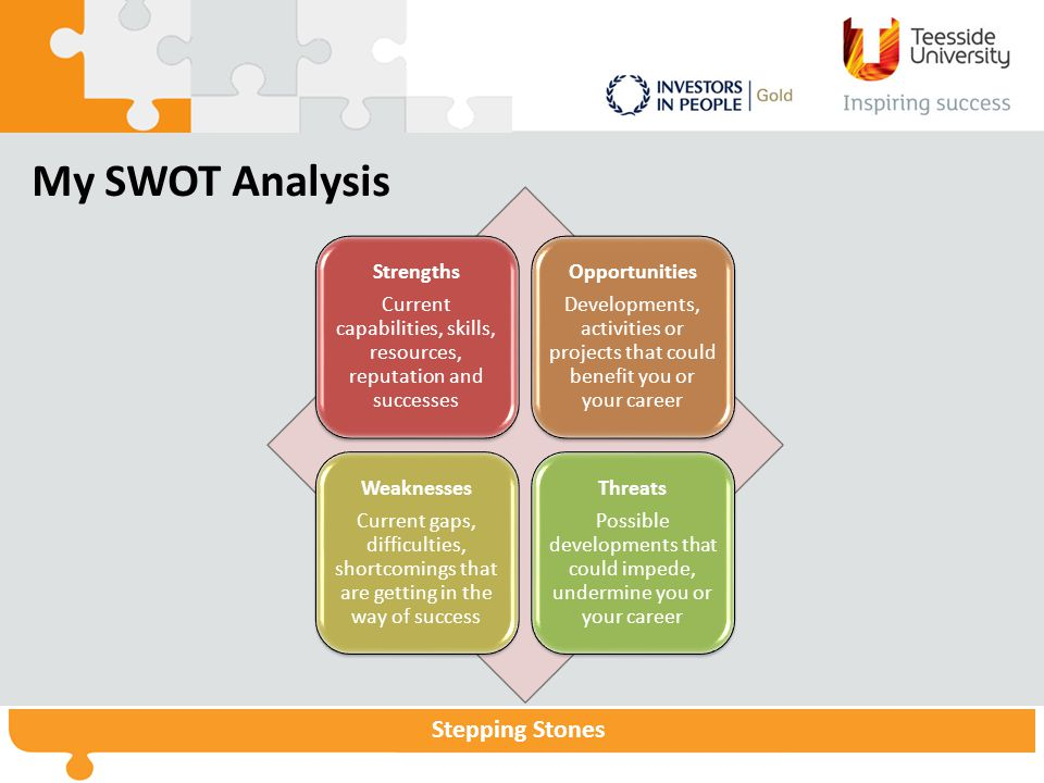 My SWOT Analysis Strengths