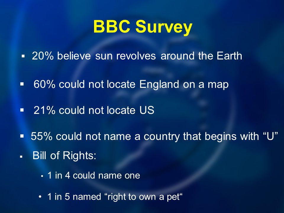 BBC Survey 60% could not locate England on a map