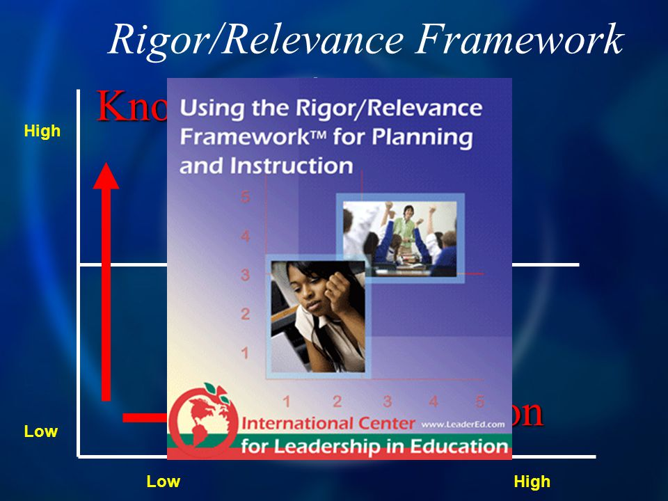 D C A B Rigor/Relevance Framework Knowledge Application High Low Low
