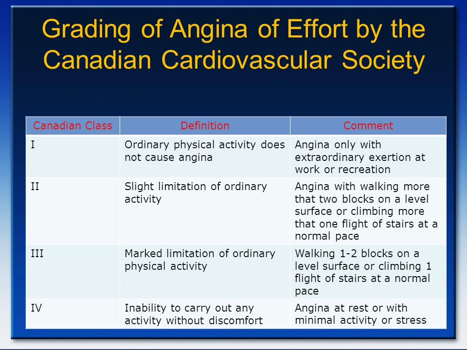 Grading of Angina of Effort by the Canadian Cardiovascular Society