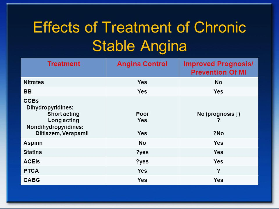 Effects of Treatment of Chronic Stable Angina