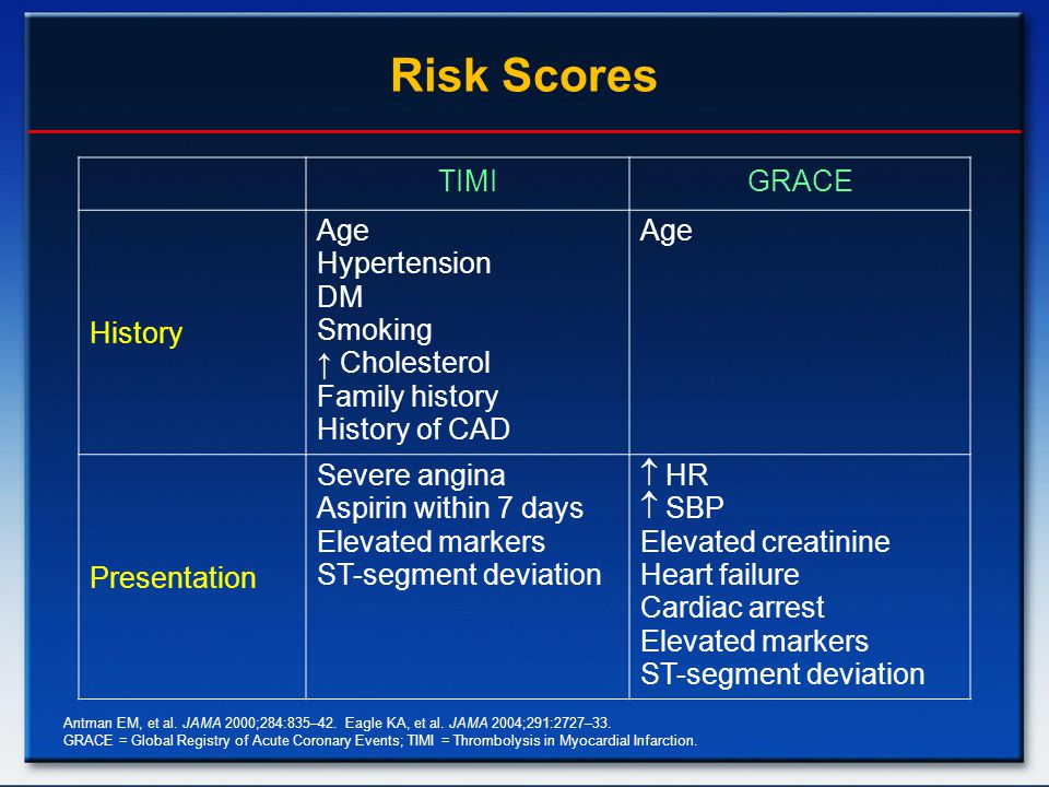 Risk Scores TIMI GRACE History Age Hypertension DM Smoking
