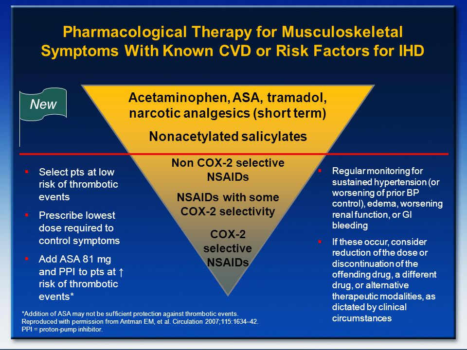 Pharmacological Therapy for Musculoskeletal Symptoms With Known CVD or Risk Factors for IHD
