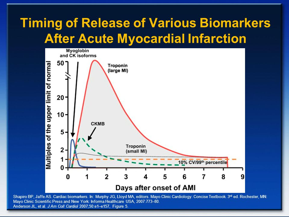 Timing of Release of Various Biomarkers After Acute Myocardial Infarction