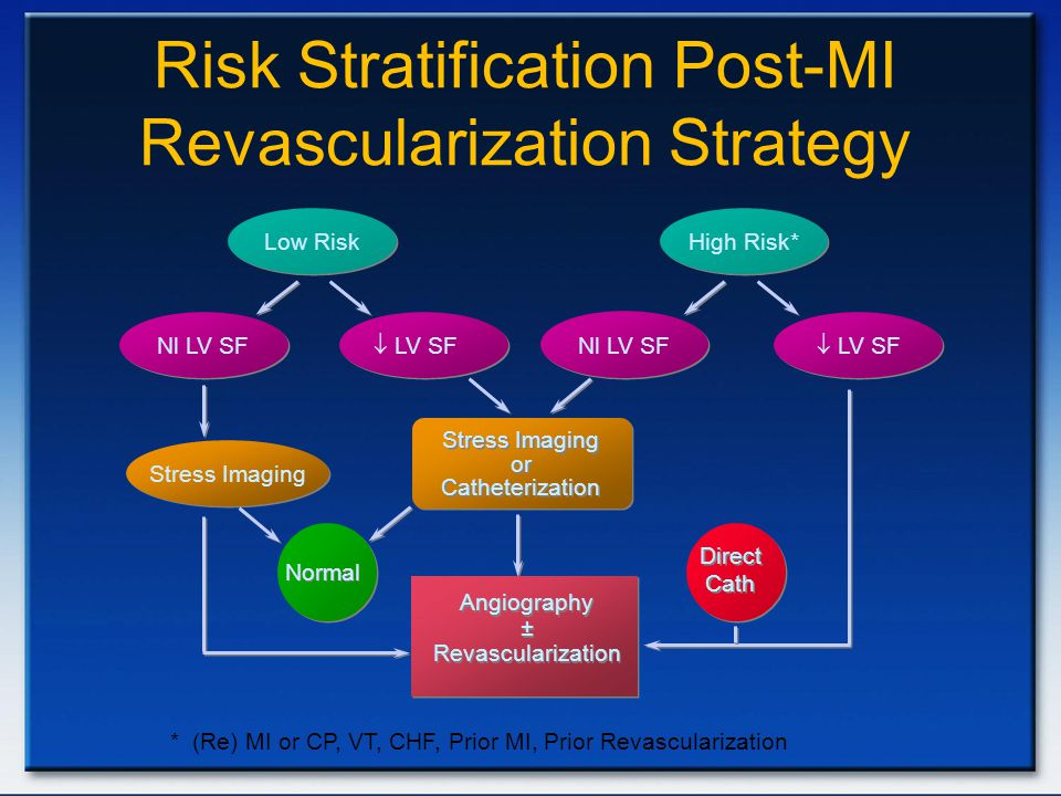 Risk Stratification Post-MI Revascularization Strategy