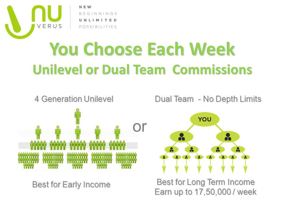 You Choose Each Week Unilevel or Dual Team Commissions