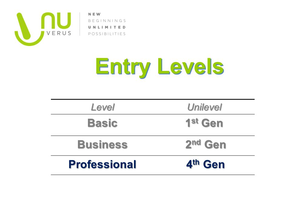 Entry Levels Basic 1st Gen Business 2nd Gen Professional 4th Gen Level