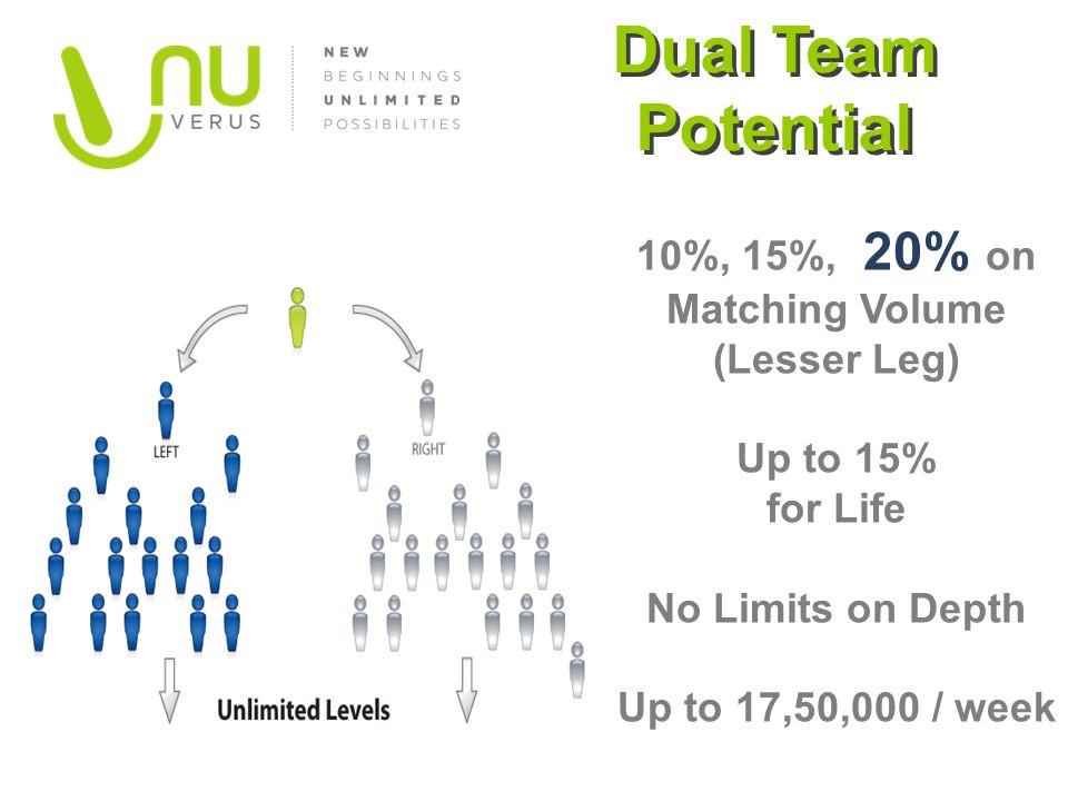 Dual Team Potential 10%, 15%, 20% on Matching Volume (Lesser Leg)