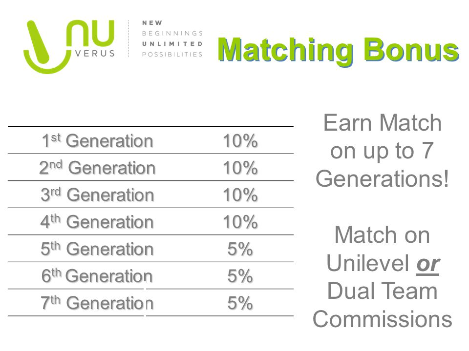 Matching Bonus Earn Match on up to 7 Generations!