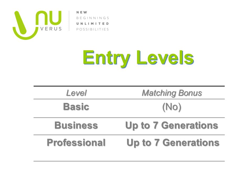 Entry Levels Basic (No) Business Up to 7 Generations Professional