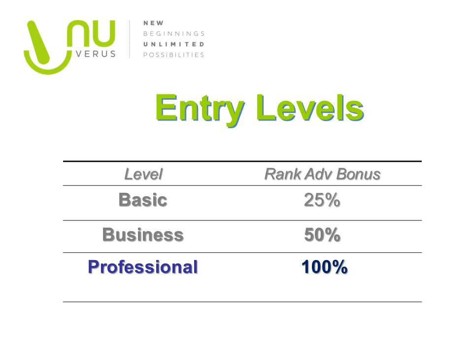 Entry Levels Basic 25% Business 50% Professional 100% Level