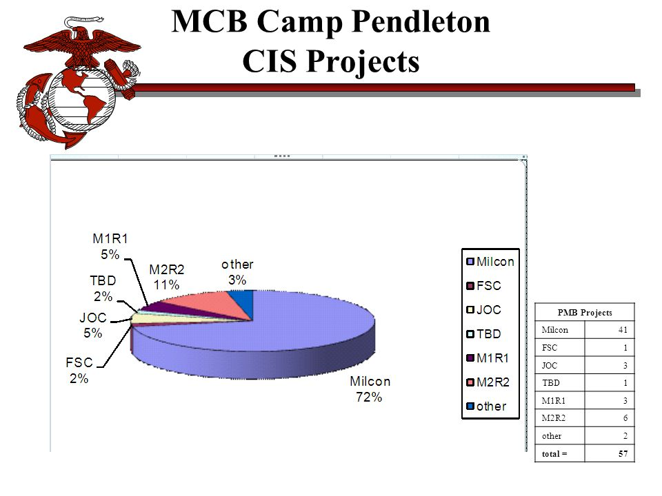 MCB Camp Pendleton CIS Projects