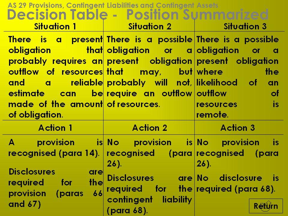 Decision Table - Position Summarized