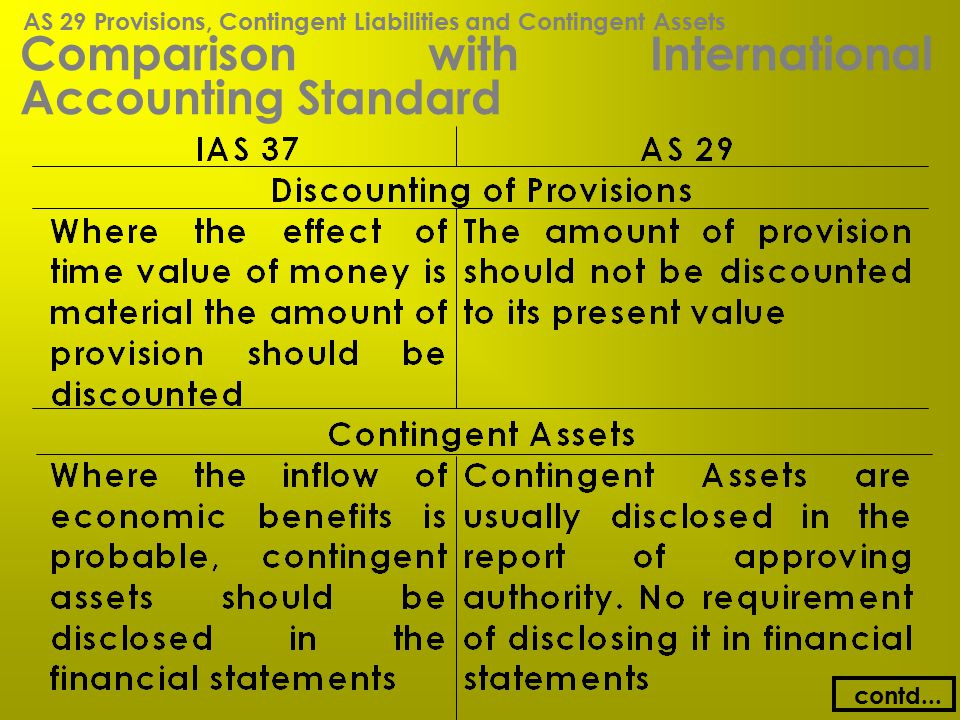 Comparison with International Accounting Standard