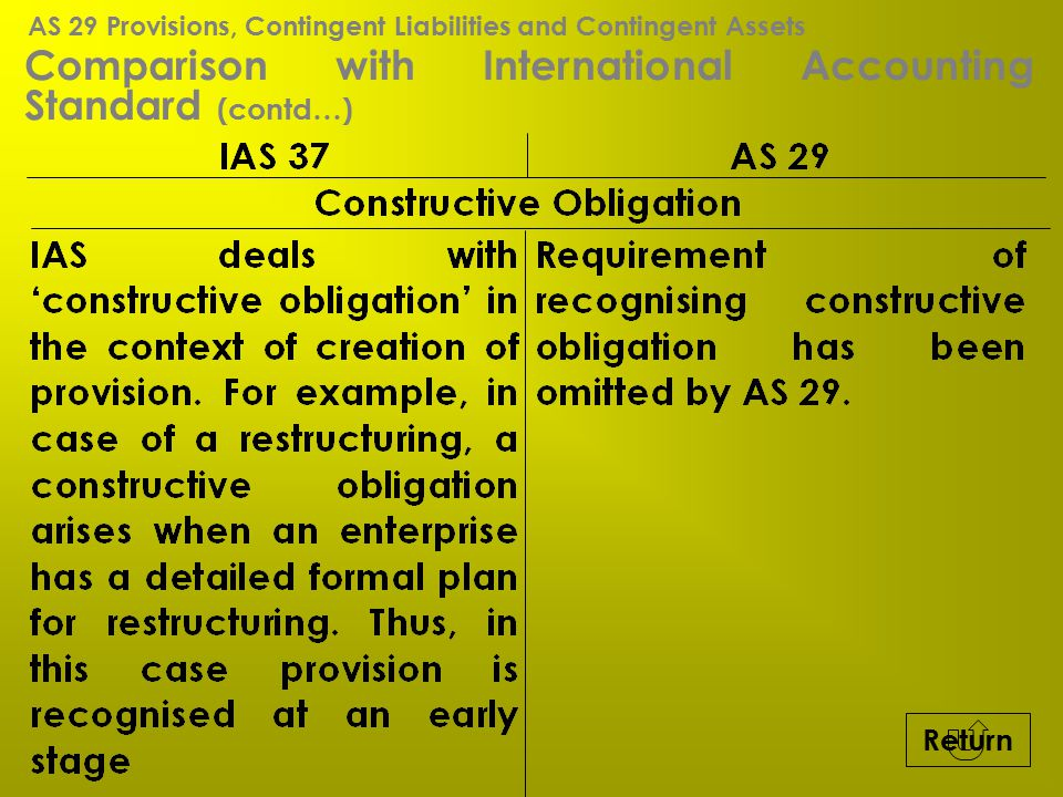 Comparison with International Accounting Standard (contd…)